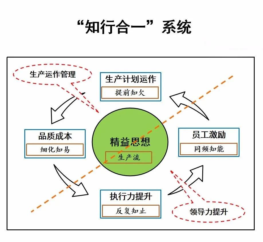 知行合一系统.jpg
